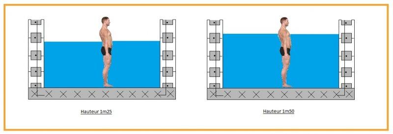 projecteur piscine hauteur